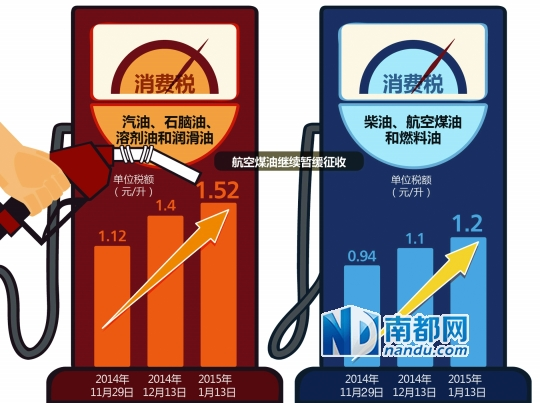 成品油消费税调整轨迹 CFP图