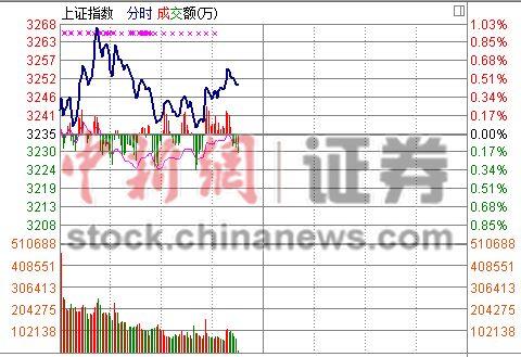 中新网1月14日电 金融股崛起拉升股指,却未能触发市场追涨效应,受5日、10日线压制,沪指冲高小幅回落,整体维持窄幅波动走势。