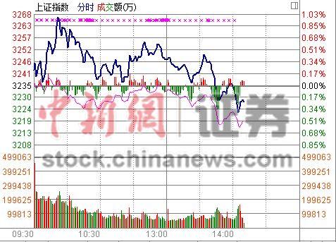 中新网1月14日电 金融股独木不支,权重股多数萎靡,题材股降温,市场依旧被空头主导,午后四大股指集体飘绿。