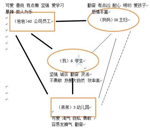 的原生家庭结构图
