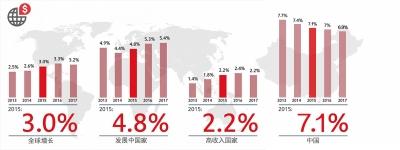 全球资讯_媒体新闻滚动_搜狐资讯    数据来源:世界银行《全球经济展望》