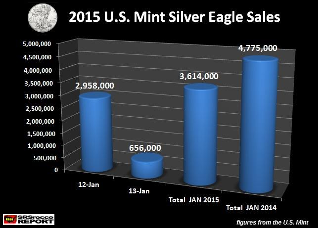 从美国铸币局的数据来看,1月12日美国铸币局售出了295.8万盎司的美国鹰银币,此后,1月13日的销量为65.6万盎司。今年至今的总销量为361.4万盎司。