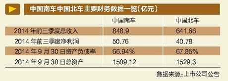 """由于即将""""合二为一"""",中国南车与中国北车近期成为资本市场关注的焦点。自2014年12月31日复牌至2015年1月16日收盘,中国南车A股累计上涨113.1%,中国北车A股累计上涨103.88%。"""