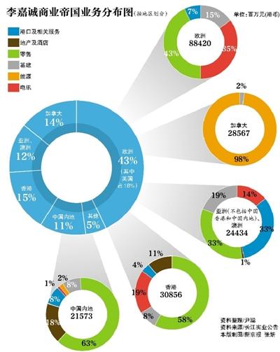 """新年伊始的1月9日,""""华人首富""""李嘉诚宣布,意欲对其万亿商业版图革新重构。"""