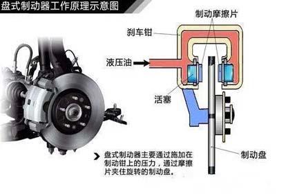 汽车制动系统结构解析