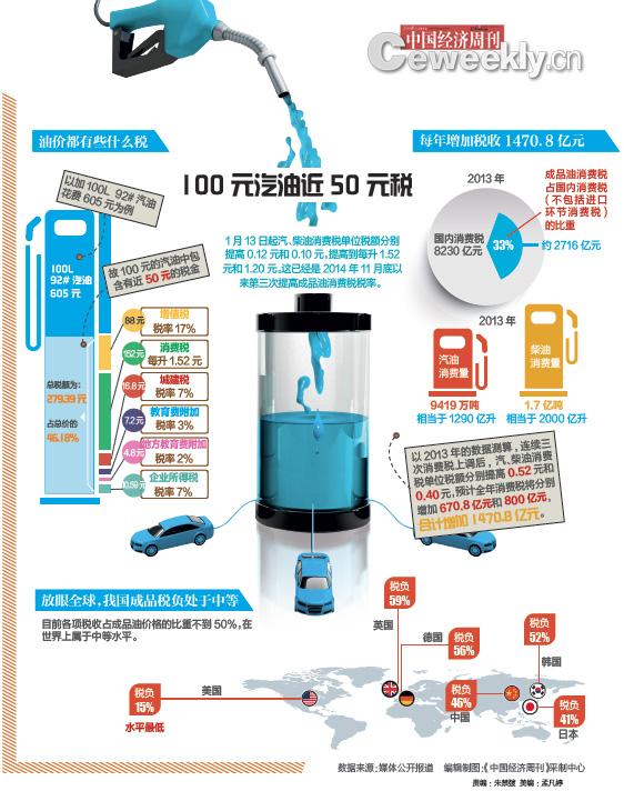 【图话】 100元汽油近50元税