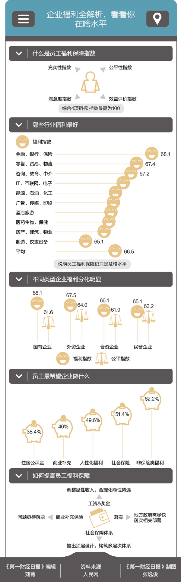 一张图看中国各行业企业福利 你及格了吗
