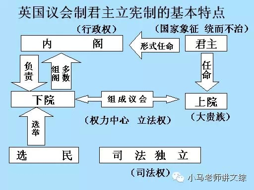 日本君主立宪_高考政治-考点精讲-英国君主立宪制的作用