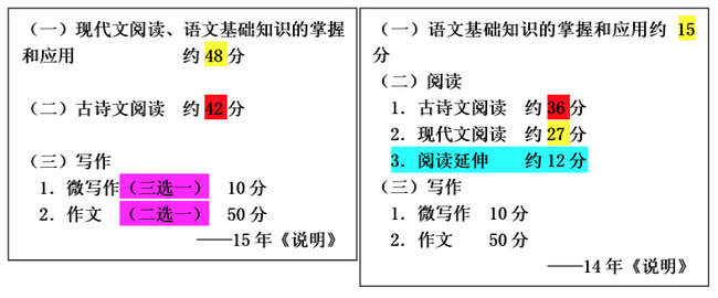 古诗词理解识记_小学语文:六年级上册期末考试考点总结