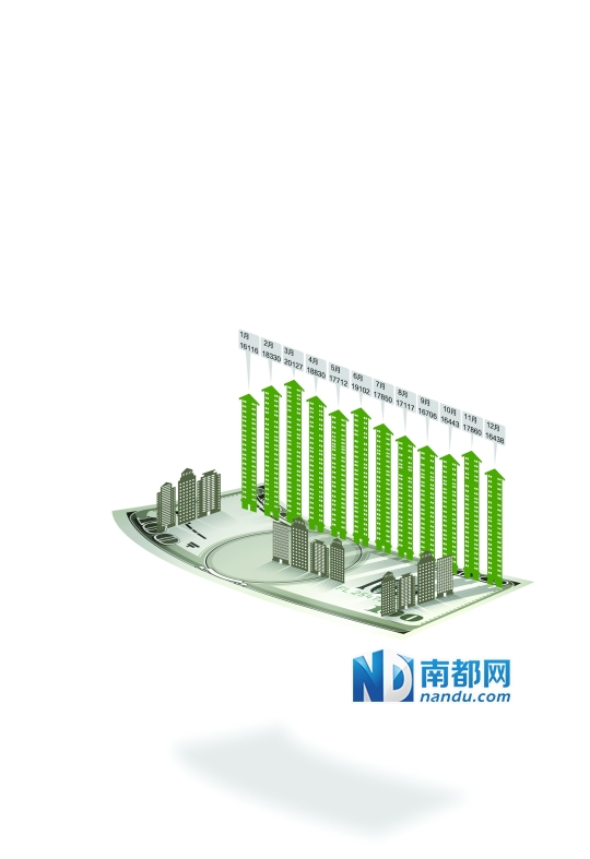 2014年全市10区新建商品住宅网签均价  (元/平方米)