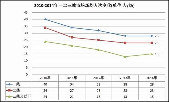 2010-2014年一二三线市场场均人次变化