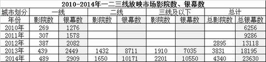 2010-2014年一二三线放映市场影院数、银幕数