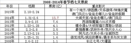 2008-2014年春节档七天票房