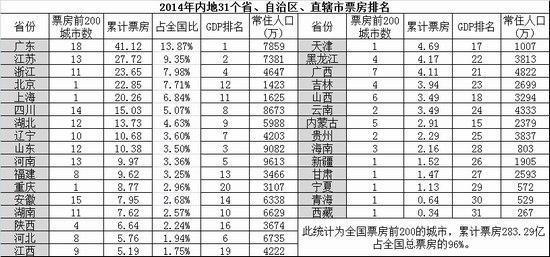 2014年内地31个省、自治区、直辖市票房排名