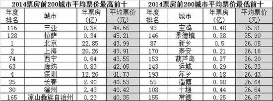 2014票房前200城市平均票价最高前十