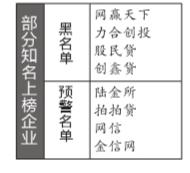 京华时报讯(记者余雪菲)昨天,大公信用数据有限公司在京召开发布会,公布266个互联网金融网贷平台黑名单和676个预警名单。这是针对我国互联网金融信用风险的首份黑名单及预警名单。名单一出,业界哗然,北京、广东等多地的网贷协会迅速做出回应,质疑该名单的准确度。