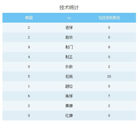 韩国2-0乌兹别克斯坦技术统计