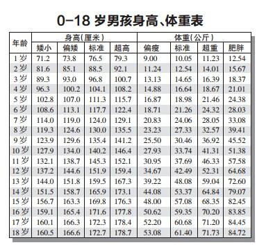 0 18岁男孩女孩身高体重表
