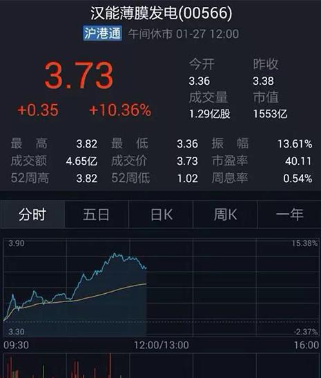 截止昨日(27日)收盘,汉能薄膜最高涨幅为10.36%报3.73元。