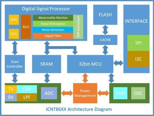 集创ICNT86系列触控芯片架构框图。