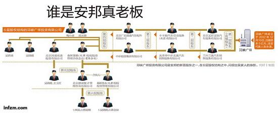 邛崃广祥投资有限公司是安邦的新晋股东之一,在6层股权结构之中,闪现出吴家人的身影。 (何籽/图)