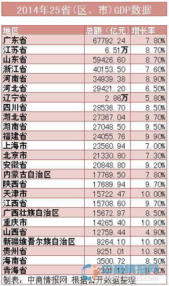 各省gdp排名_中国各省gdp排名图片