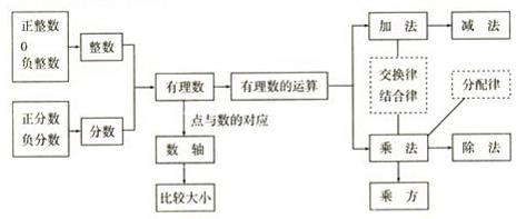 分数乘法知识结构图
