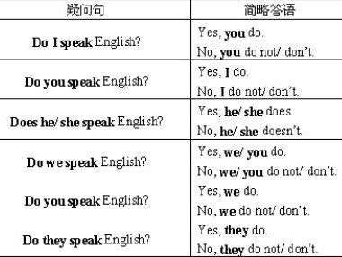 初一英语语法归类