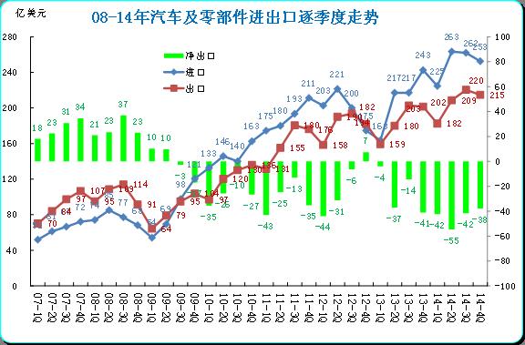 图表 3 中国汽车及零部件08-14年逐季走势