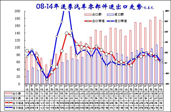 图表 25零部件进出口季度对比