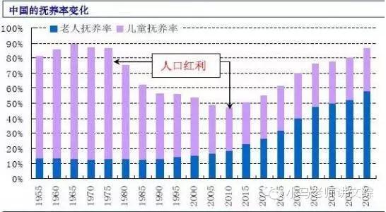 中国人口红利现状_人口红利 土地红利