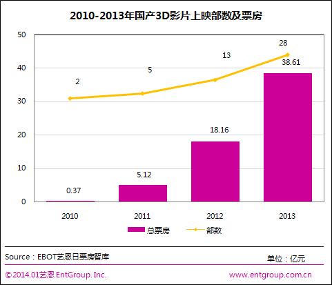 2013年3d电影票房_2014全球3D电影报告(组图)-搜狐滚动