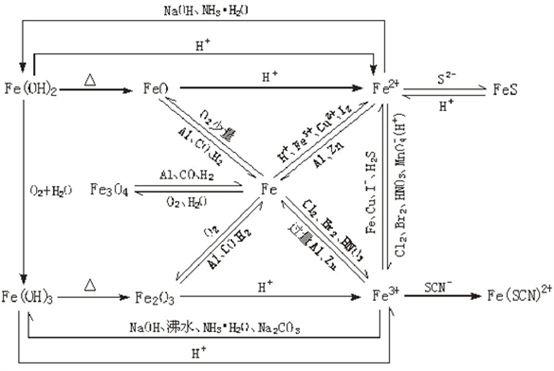钠铁氯知识结构图