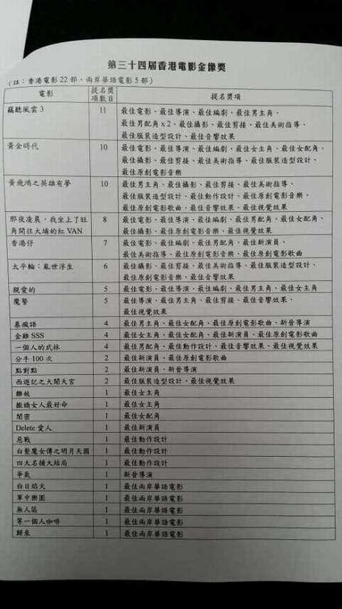 第34届香港金像奖提名公布(二)