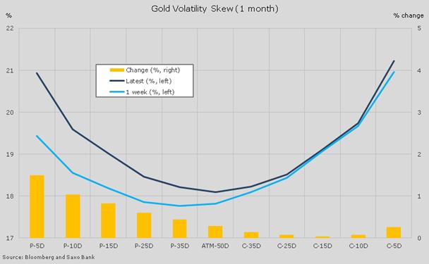 在瑞士央行做出取消瑞郎兑欧元的汇率上限后,对冲基金大量买入期金多头,而ETF也出现了大量流入。
