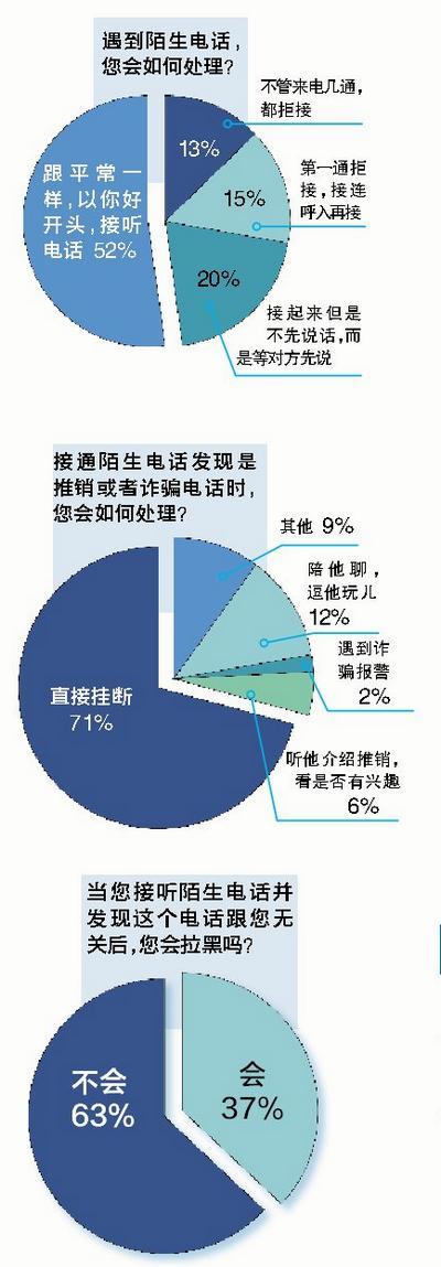 陌生来电骚扰一年270亿通 厦门一成多市民不接听
