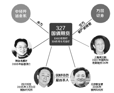 2月9日,上交所迎来历史性时刻,我国首个股票期权产品上证50ETF期权合约正式挂牌交易,境内资本市场进入全新的期权时代。同日,经过一审、二审、死刑复核等法律程序后,特大黑社会性质团伙组织头目刘汉等五人被执行死刑。