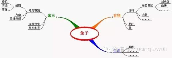 【学习方法】21种提高思维能力的方法