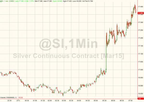 银价反弹明显 和原油价格走势相关度增加