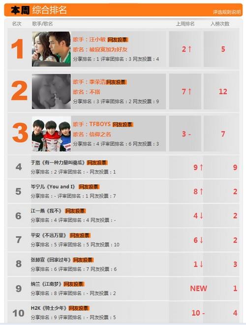 中国音乐新声榜第162期