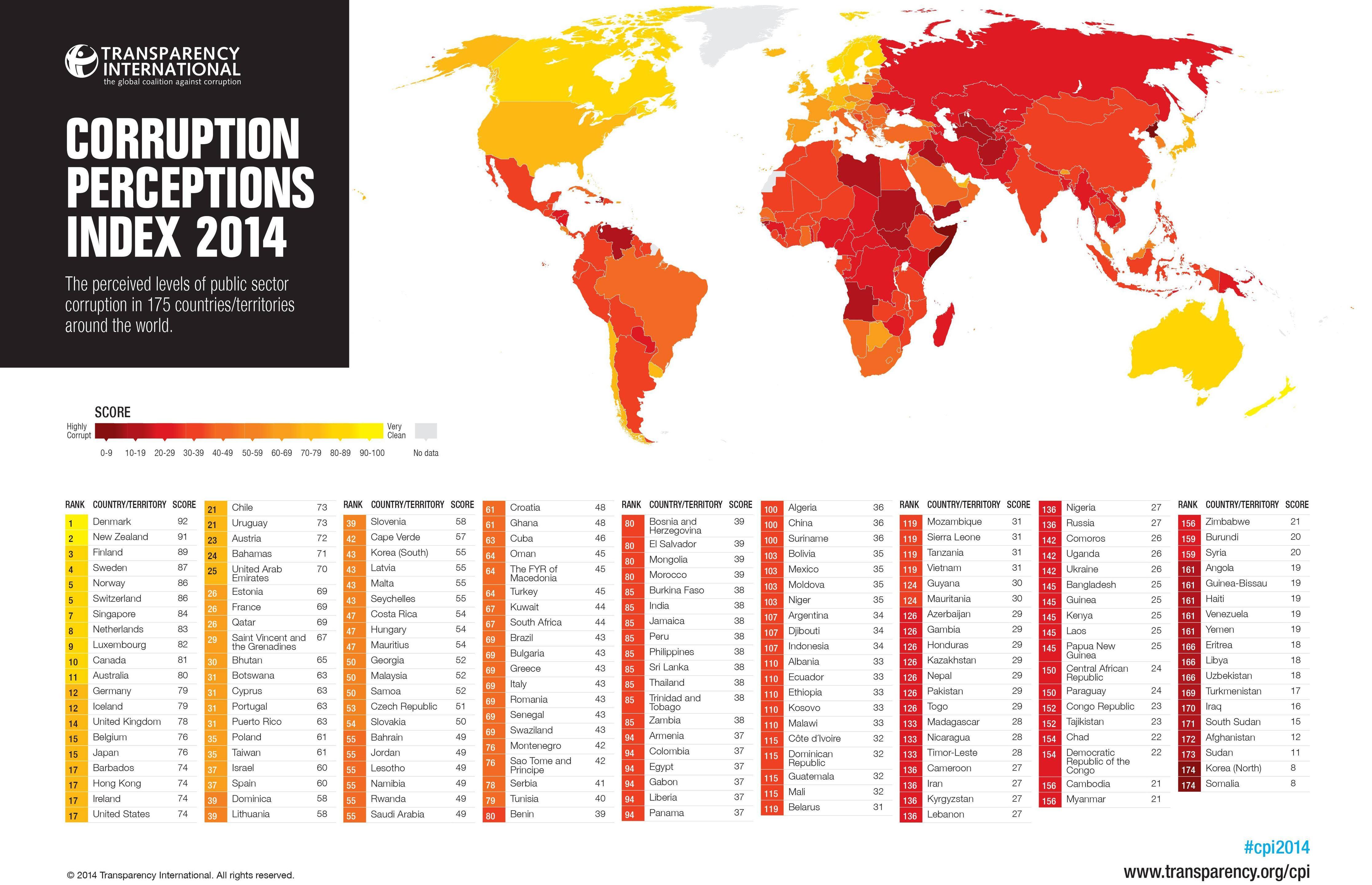 2014全球清廉印象指数排行榜-中国 清廉指数 如何被评低 数据无任何图片