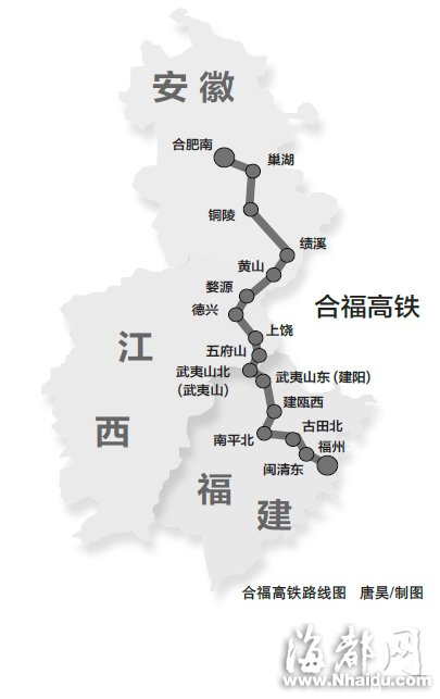 合福(合肥—福州)高铁正式通车的日子越来越近。记者昨日获悉,合福高铁将于明日起进入联调联试阶段,正式通车运行的日期拟定为6月30日。通车后,列车时速300公里,福州到武夷山约1小时,到合肥约3小时,到北京约7小时。目前,福州到武夷山没有动车,快速列车最快也要5小时;福州到合肥、北京均有动车,最短时间分别为8.5小时与10.5小时。
