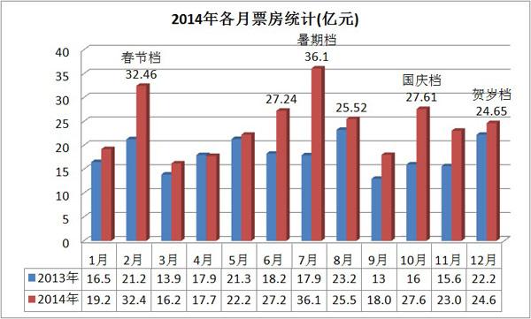 二月票房40亿史上最高 三月淡季6部进口片补缺