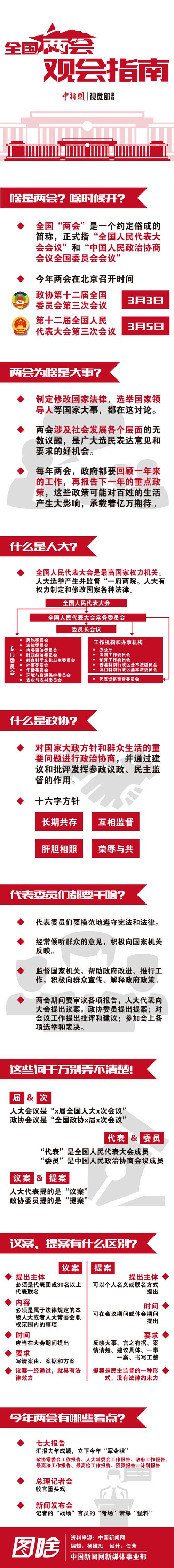 """中新网北京3月2日电(温雅琼)48年内""""最晚的春节""""刚过,中国即将迎来一年一度政治生活的大事―全国两会。两会怎么开?有哪些议程?关注些什么?全国两会召开前夕,中新网综合整理了一份""""全国两会观会指南"""",帮助读者了解全国两会程序,跟随着人民大会堂的议政之声,把握中国政治脉搏。"""