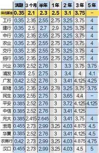 楚天金报讯 图为:各行新的存款利率