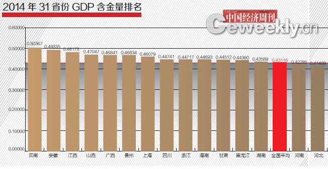 2015年2月,《中国经济周刊》旗下智囊机构中国经济研究院通过统计全国31个省份公布的2014年的最新经济数据,计算得出2014年31省份GDP含金量排名,并采访专家学者对排名进行了深入分析研究。