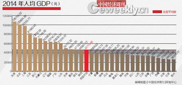 2014年31省GDP含金量排名:沪京粤意外跌出前三
