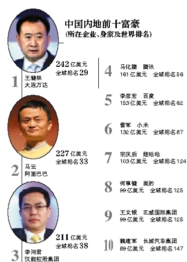 新京报讯 (记者梁薇薇)3月2日晚间,福布斯发布2015年全球富豪榜。其中,王健林242亿美元财富超过马云成为中国内地首富,全球排名第29名。而比尔・盖茨以792亿美元财富位列全球首富。