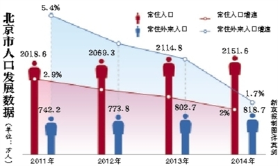 常住人口登记卡_2012年北京市常住人口