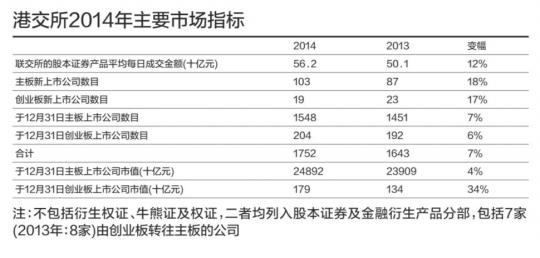 香港买卖所客岁的支出及其余收益达98亿港元,较2013年添加13%。不外,在沪港通推行以来港交所的首个功绩陈述中,2014年来自沪港通的支出及其余收益总额约6800万港元,这个数值适当于港交所整年总支出98 .49亿港元的约0 .7%。港交所行政总裁李小加昨天在功绩公布会上示意,这囊括一次性支出,但今朝沪港通买卖质变迁还没有反馈在支出上。他估计,沪港通将来将带来流量化学性的变迁。